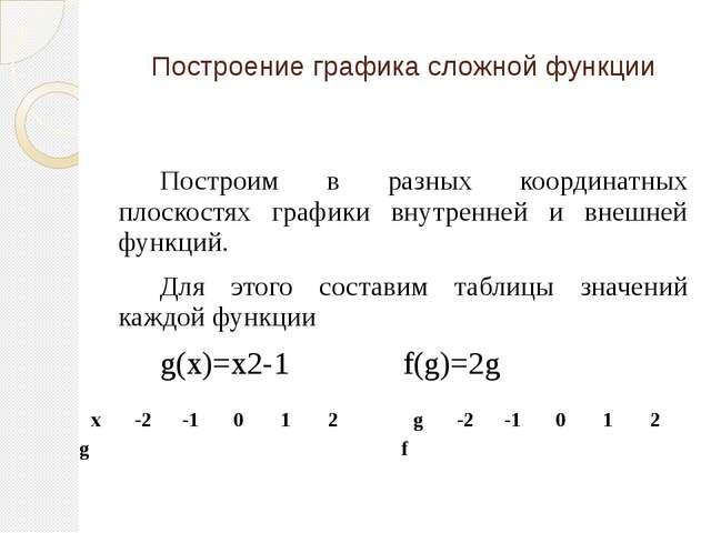 Построим в разных координатных плоскостях графики внутренней и внешней функц...