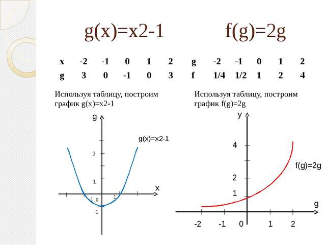 g(x)=x2-1 f(g)=2g Используя таблицу, построим график g(x)=x2-1 Используя табл...