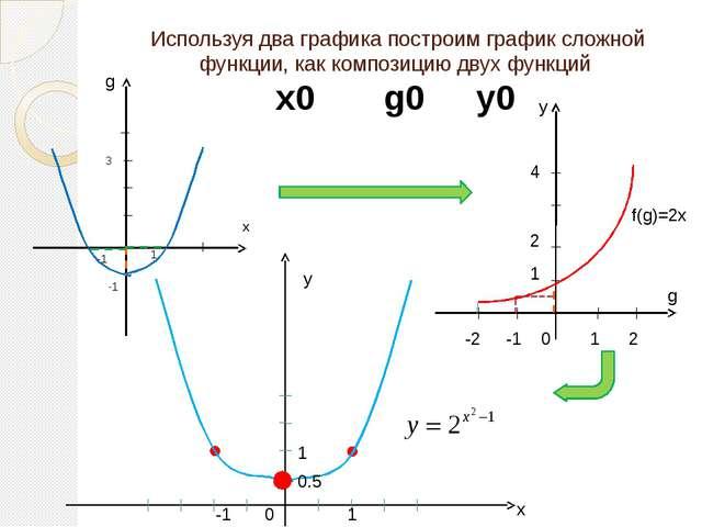 Используя два графика построим график сложной функции, как композицию двух фу...
