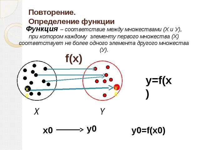 Повторение. Определение функции f(x) y=f(x) Y X y0=f(x0) x0 y0 x0 у0 Функция...
