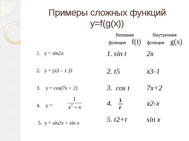 Примеры сложных функций y=f(g(x)) 1. y = sin2x 2. y = (x3 – 1 )5 3. y = cos(7...