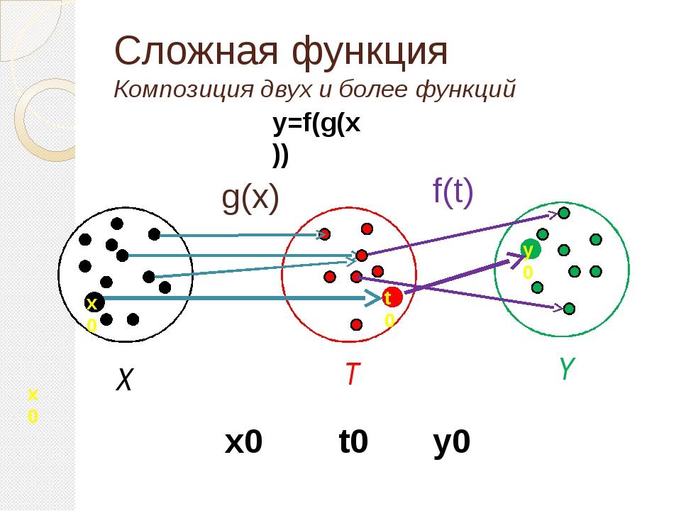 Сложная функция Композиция двух и более функций y=f(g(x)) g(x) f(t) T Y X x0...