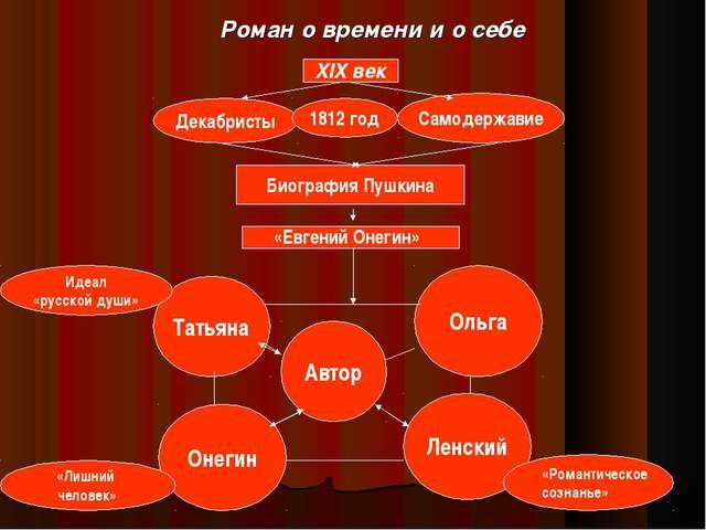 Роман о времени и о себе XIX век Декабристы Самодержавие 1812 год Биография П...
