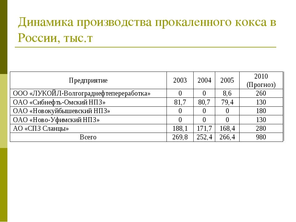 Динамика производства прокаленного кокса в России, тыс.т