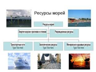 Ресурсы морей