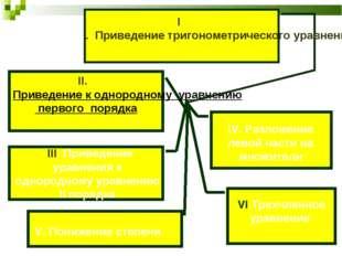 II. Приведение к однородному уравнению первого порядка I. Приведение тригоном