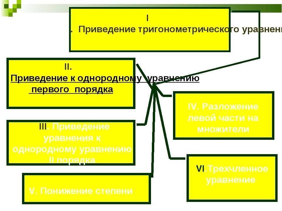 II. Приведение к однородному уравнению первого порядка I. Приведение тригоном...