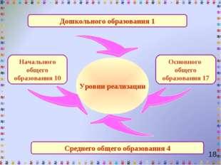 Дошкольного образования 1 Начального общего образования 10 Среднего общего об