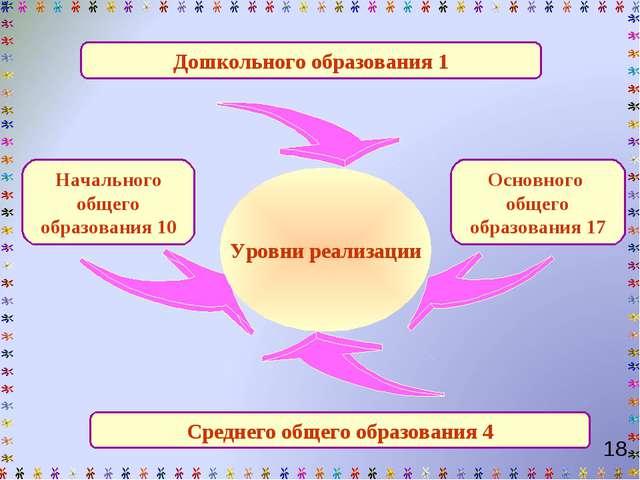 Дошкольного образования 1 Начального общего образования 10 Среднего общего об...