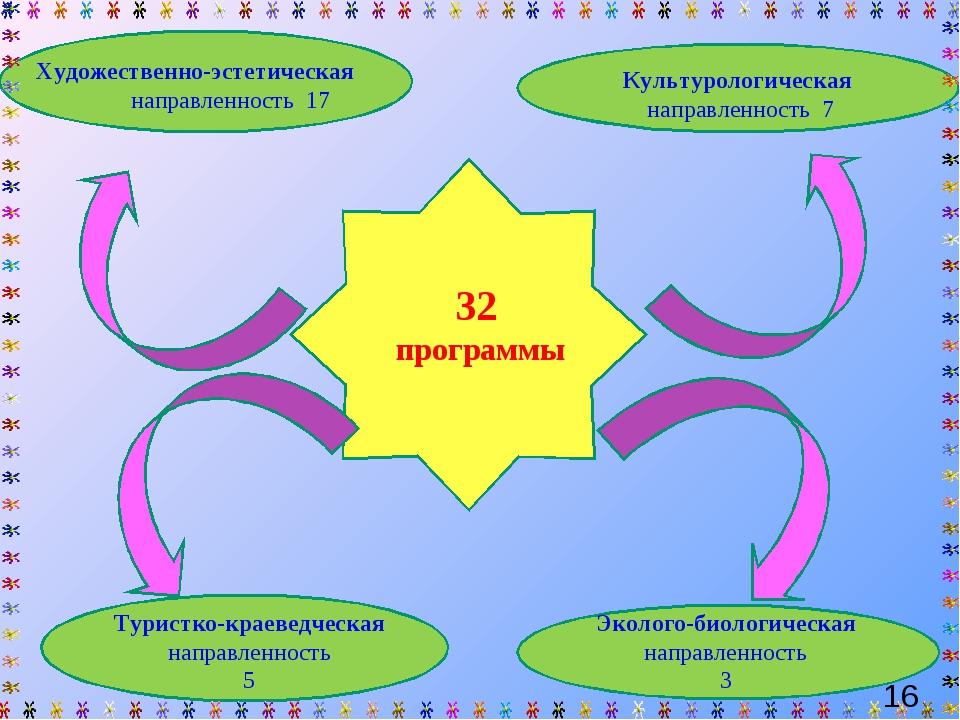 32 программы Художественно-эстетическая направленность 17 Культурологическая...