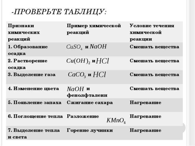 -ПРОВЕРЬТЕ ТАБЛИЦУ: Признаки химических реакцийПример химической реакцийУсл...