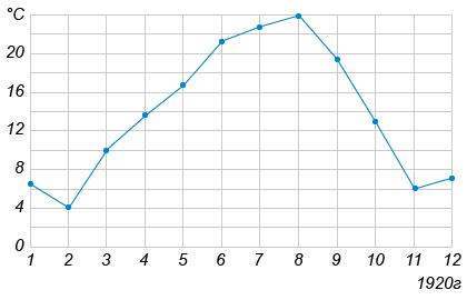 http://ege.yandex.ru/media/02_math_III_2.png