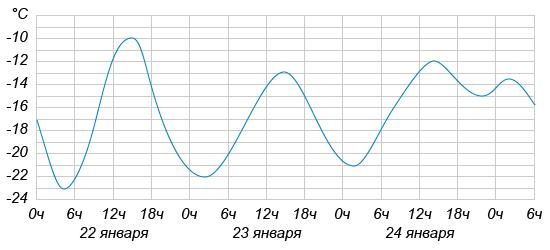 http://ege.yandex.ru/media/03_math_IV_2.png