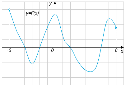 http://ege.yandex.ru/media/math_14_8_1.png