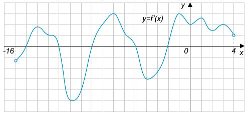 http://ege.yandex.ru/media/math_23_8_2.png