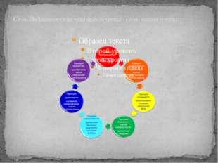 Семь дидактических принципов урока - семь шагов успеха: