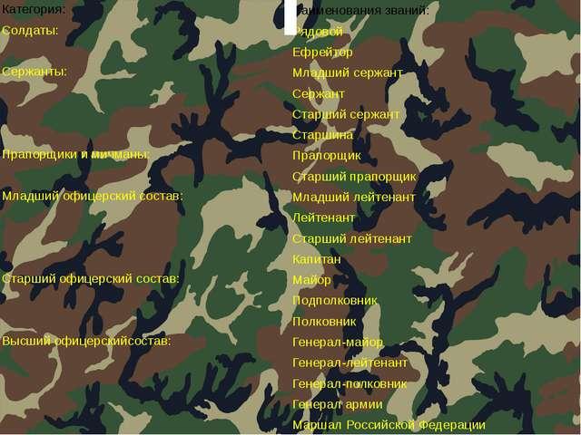 Категория: Наименования званий: Солдаты: Рядовой Ефрейтор Сержанты: Младший...