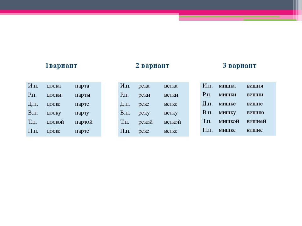 1вариант 2 вариант 3 вариант И.п. доска парта Р.п. доски парты Д.п. доске пар...