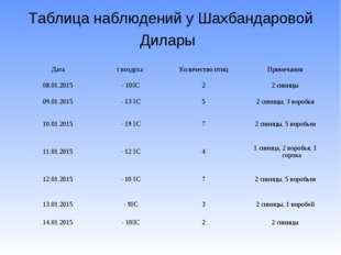Таблица наблюдений у Шахбандаровой Дилары Датаt воздухаКоличество птицПрим