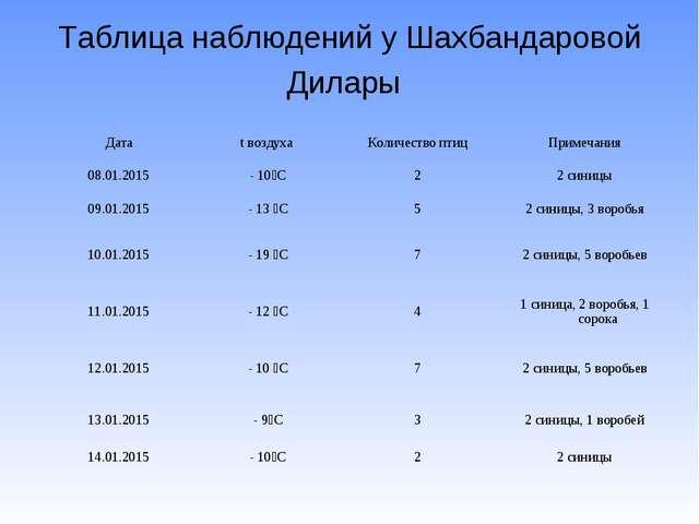 Таблица наблюдений у Шахбандаровой Дилары Датаt воздухаКоличество птицПрим...