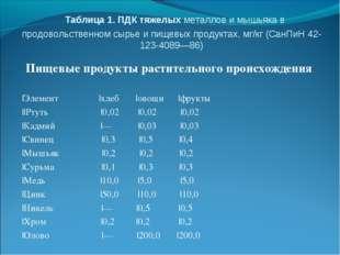 Таблица 1. ПДК тяжелых металлов и мышьяка в продовольственном сырье и пищевы