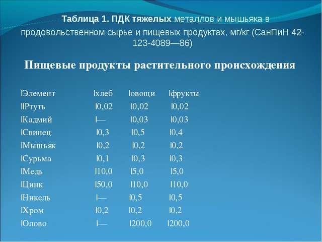Таблица 1. ПДК тяжелых металлов и мышьяка в продовольственном сырье и пищевы...