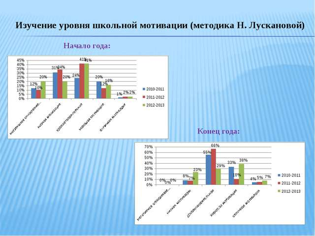 Изучение уровня школьной мотивации (методика Н. Лускановой) Начало года: Коне...