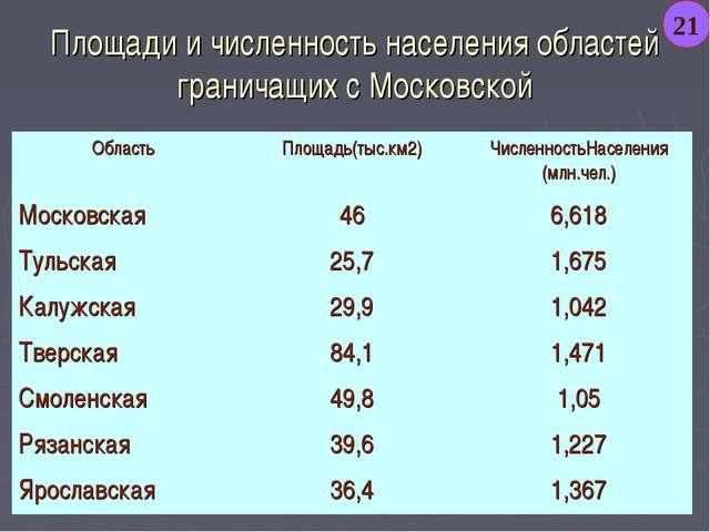 Площади и численность населения областей граничащих с Московской 21