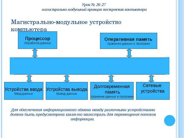 Магистраль (системная шина) включает в себя: Шину данных; Шину адреса; Шину у...