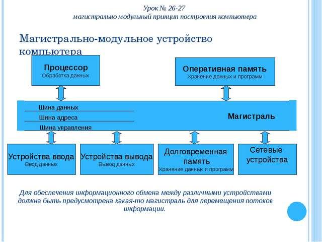 Шина данных Урок № 26-27 магистрально модульный принцип построения компьютера...