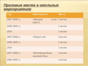 Призовые места в школьных мероприятиях ГодМероприятиеМесто 2007-2008 гг.«П