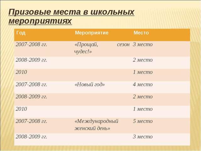 Призовые места в школьных мероприятиях ГодМероприятиеМесто 2007-2008 гг.«П...
