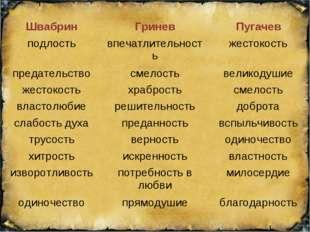 ШвабринГриневПугачев подлостьвпечатлительностьжестокость предательствосм