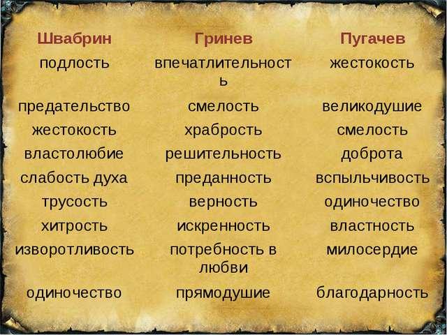 ШвабринГриневПугачев подлостьвпечатлительностьжестокость предательствосм...