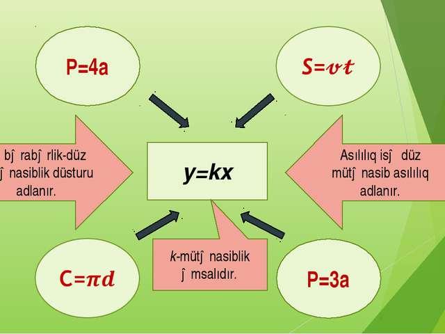 y=kx P=4a P=3a Bu bərabərlik-düz mütənasiblik düsturu adlanır. Asılılıq isə d...