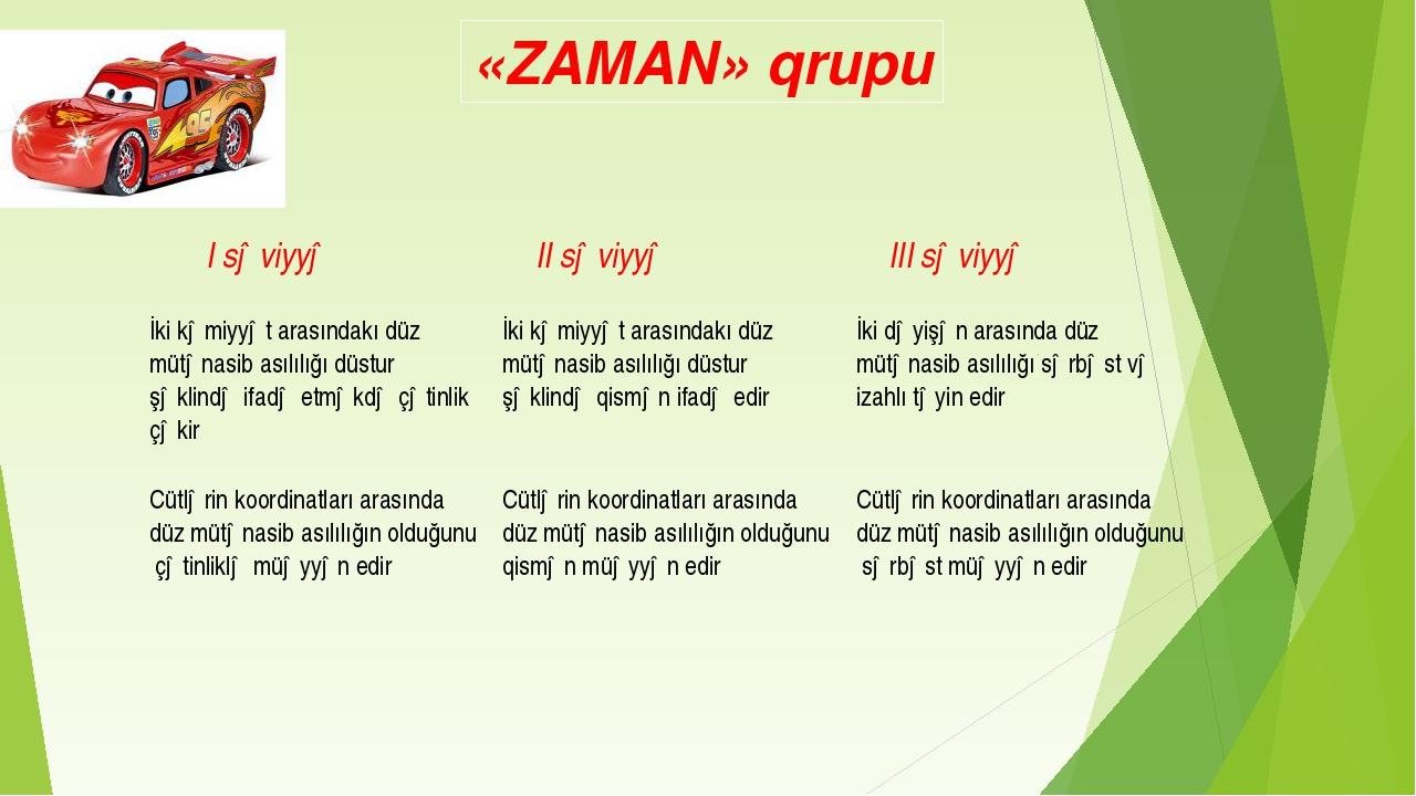 «ZAMAN» qrupu I səviyyə II səviyyə III səviyyə İki kəmiyyət arasındakı düz...