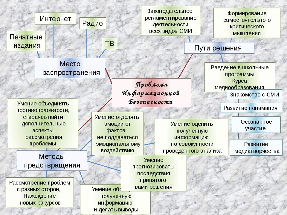 Проблема Информационной Безопасности Пути решения Методы предотвращения Место...