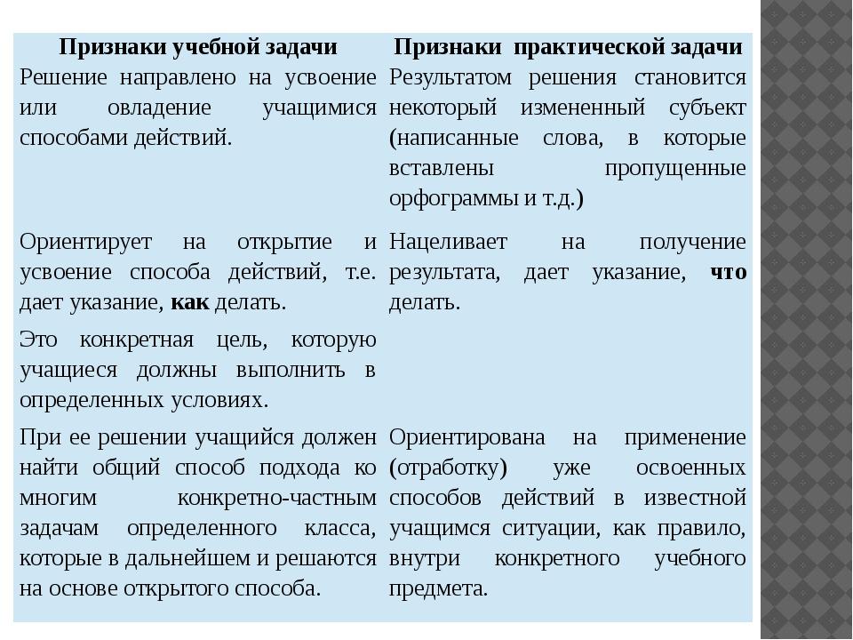 Признаки учебной задачи Признаки практической задачи Решение направлено на ус...