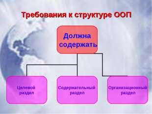 Требования к структуре ООП