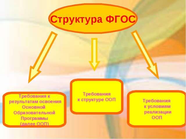 Структура ФГОС  Требования к результатам освоения Основной Образовательной...