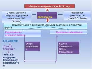 Февральская революция 1917 года Советы рабочих и солдатских депутатов (меньше