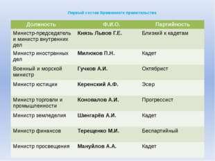 Первый состав Временного правительства Должность Ф.И.О. Партийность Министр-