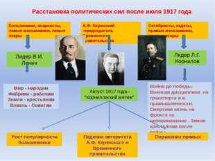 Расстановка политических сил после июля 1917 года Большевики, анархисты, левы