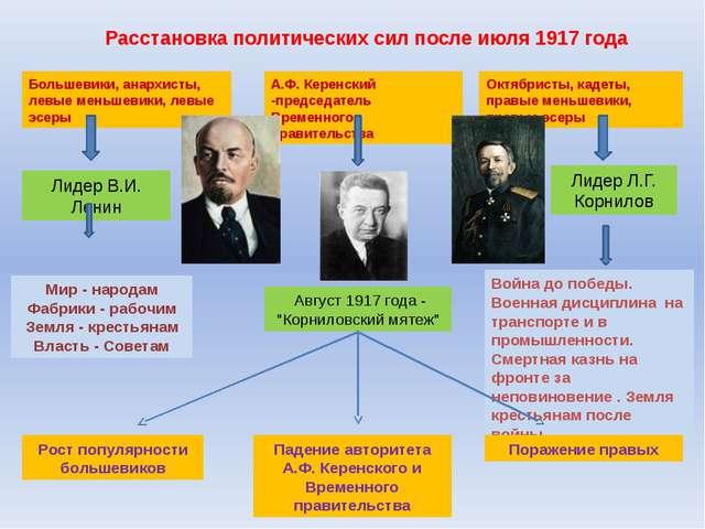 Расстановка политических сил после июля 1917 года Большевики, анархисты, левы...
