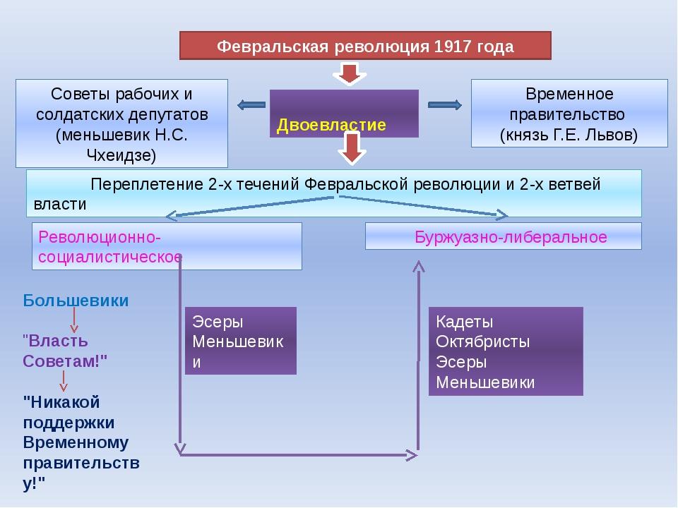 Февральская революция 1917 года Советы рабочих и солдатских депутатов (меньше...