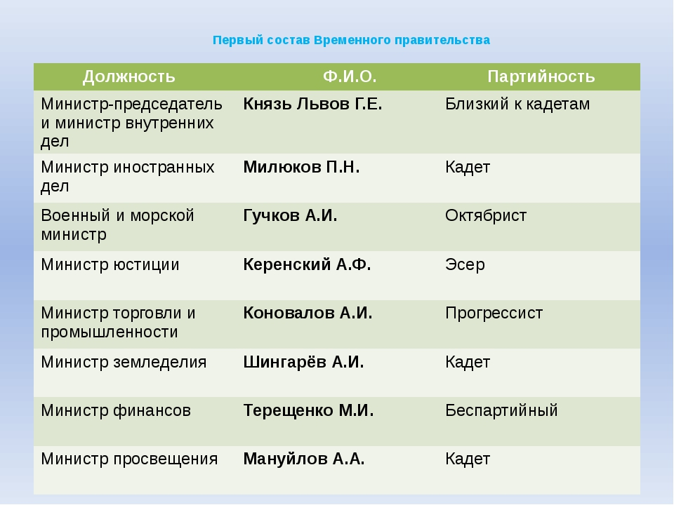 Первый состав Временного правительства Должность Ф.И.О. Партийность Министр-...