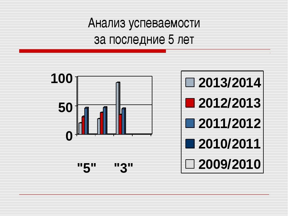 Анализ успеваемости за последние 5 лет