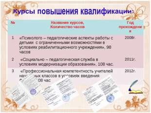 №Название курсов, Количество часовГод прохождения 1«Психолого – педагогиче