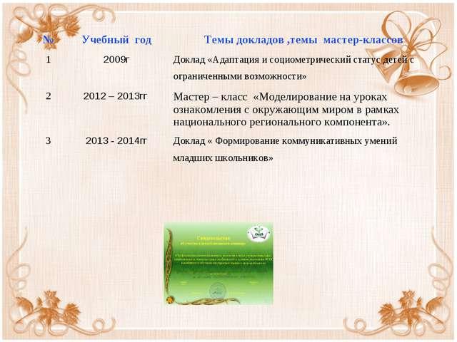 №Учебный годТемы докладов ,темы мастер-классов 12009гДоклад «Адаптация и...
