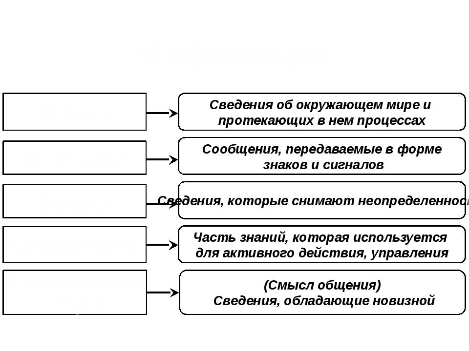Информация В быту В технике В науке Кибернетике Семантическая теория Часть зн...